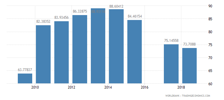 saudi arabia net intake rate in grade 1 percent of official school age population wb data