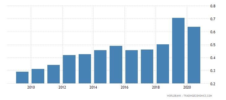 saudi arabia new business density new registrations per 1 000 people ages 15 64 wb data