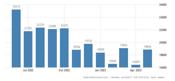 Saudi Arabia Non Oil Exports
