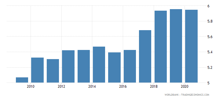 saudi arabia number of listed companies per 1000000 people wb data