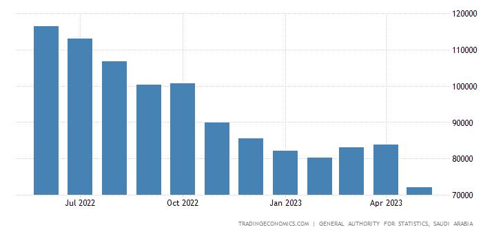 Saudi Arabia Oil Exports