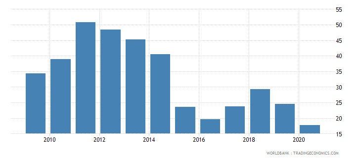 saudi arabia oil rents percent of gdp wb data