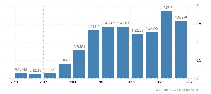 saudi arabia ores and metals exports percent of merchandise exports wb data