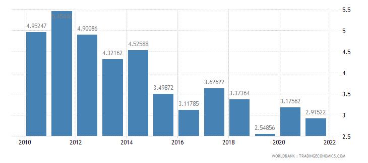 saudi arabia ores and metals imports percent of merchandise imports wb data