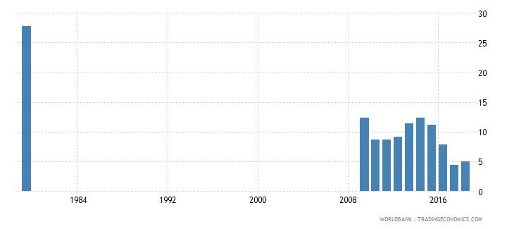 saudi arabia over age students primary female percent of female enrollment wb data