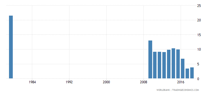 saudi arabia percentage of male students enrolled in primary education who are over age male percent wb data