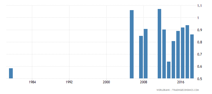 saudi arabia percentage of repeaters in primary education all grades gender parity index gpi wb data
