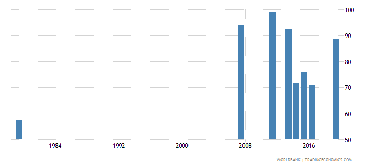 saudi arabia persistence to grade 5 total percent of cohort wb data