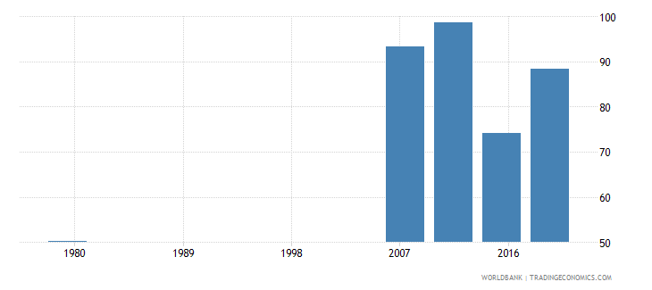 saudi arabia persistence to last grade of primary total percent of cohort wb data