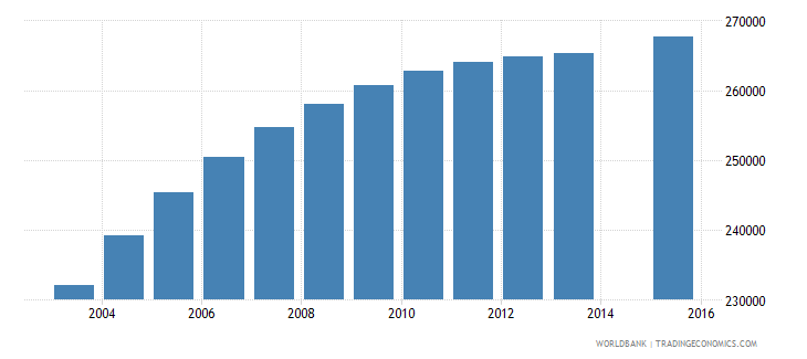 saudi arabia population age 15 female wb data