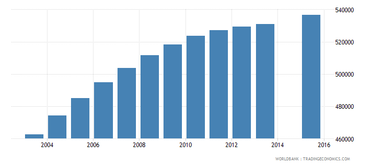 saudi arabia population age 15 total wb data