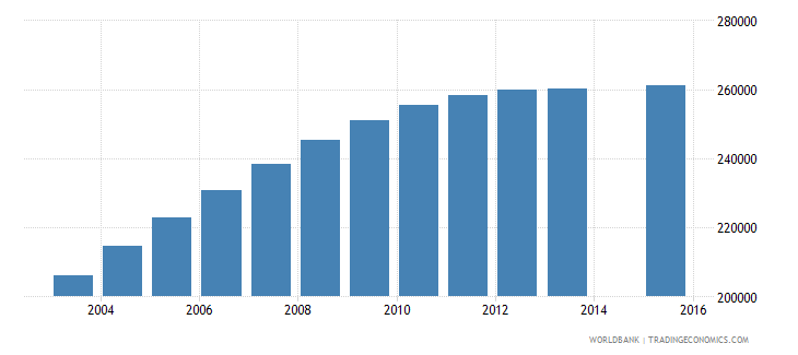 saudi arabia population age 18 female wb data