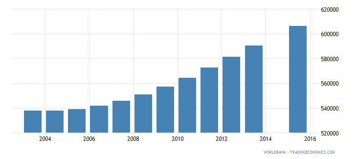 saudi arabia population age 7 total wb data