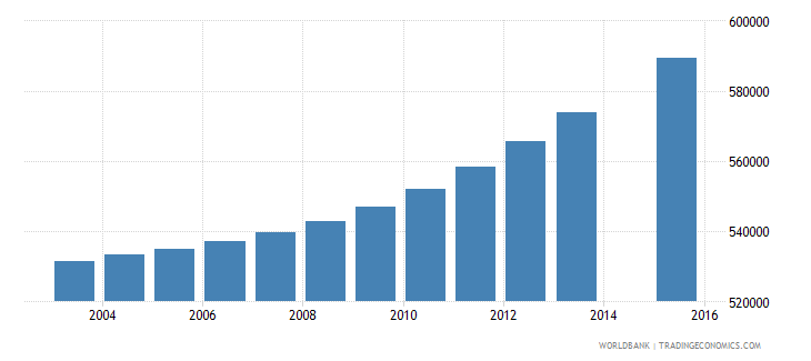 saudi arabia population age 9 total wb data