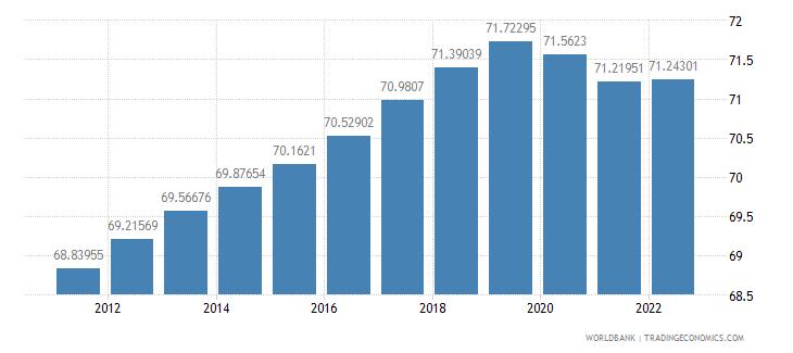 saudi arabia population ages 15 64 percent of total wb data