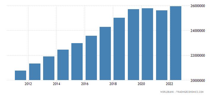 saudi arabia population ages 15 64 total wb data