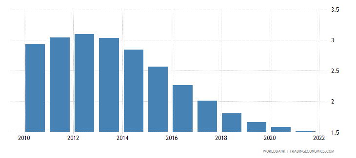saudi arabia population growth annual percent wb data