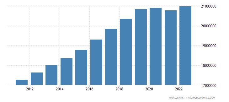 saudi arabia population male wb data