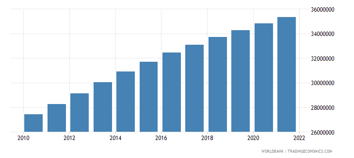 saudi arabia population total wb data