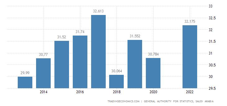 Saudi Arabia Population | 2019 | Data | Chart | Calendar