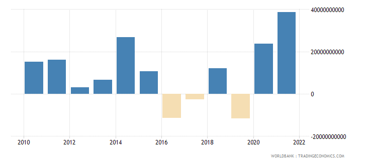 saudi arabia portfolio investment excluding lcfar bop us dollar wb data