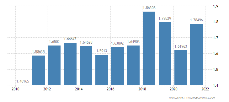 saudi arabia ppp conversion factor gdp lcu per international dollar wb data