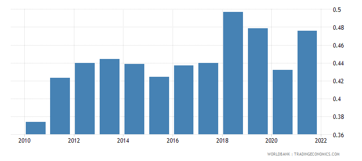 saudi arabia ppp conversion factor gdp to market exchange rate ratio wb data