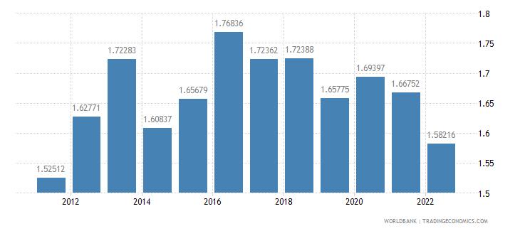 saudi arabia ppp conversion factor private consumption lcu per international dollar wb data