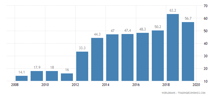 saudi arabia private credit bureau coverage percent of adults wb data