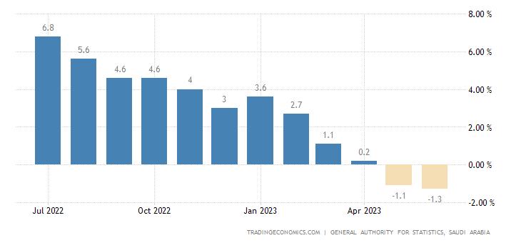 Saudi Arabia Wholesale Prices Change