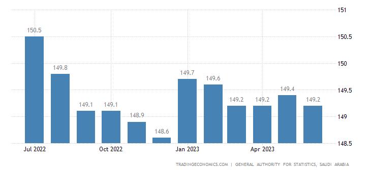 Saudi Arabia Wholesale Price Index