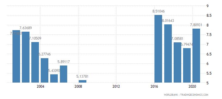 saudi arabia public spending on education total percent of gdp wb data