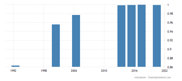 saudi arabia ratio of young literate females to males percent ages 15 24 wb data
