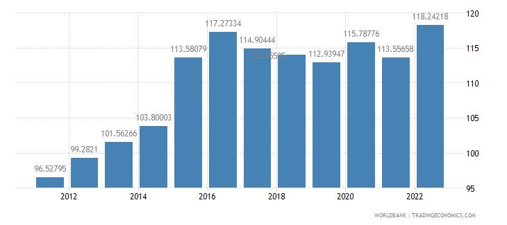 saudi arabia real effective exchange rate index 2000  100 wb data