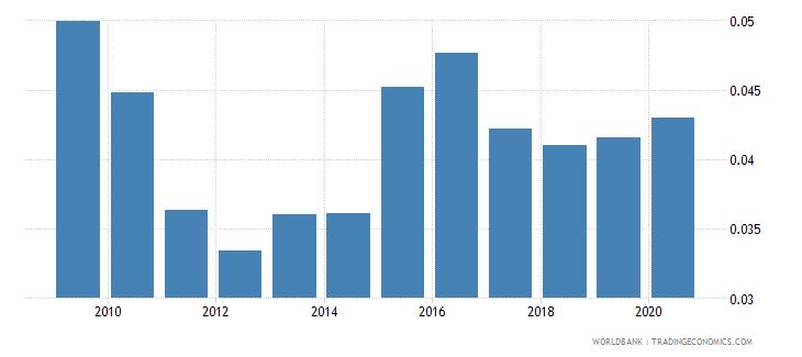 saudi arabia remittance inflows to gdp percent wb data