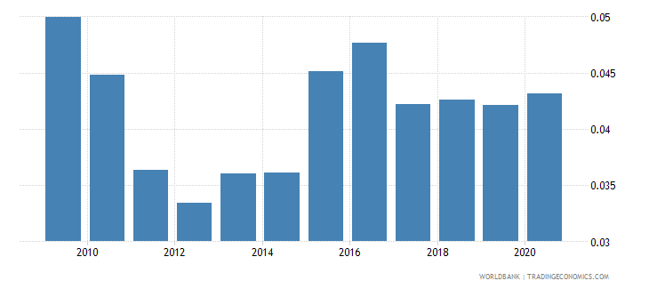 saudi arabia remittance inflows to gdp percent wb data
