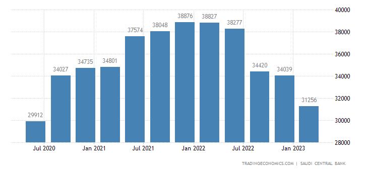 Saudi Arabia Remittances