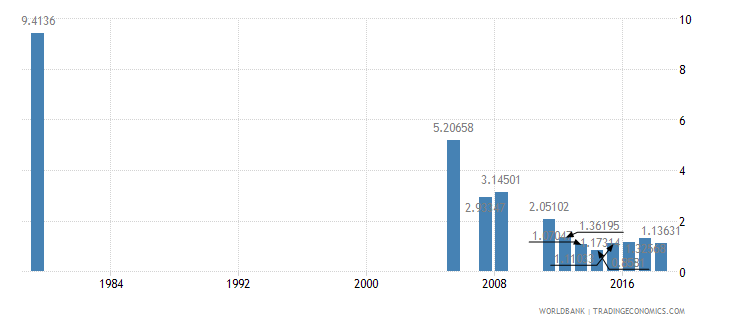 saudi arabia repeaters primary female percent of female enrollment wb data