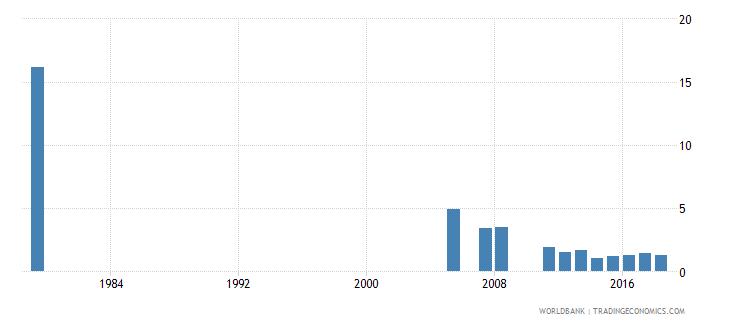 saudi arabia repeaters primary male percent of male enrollment wb data