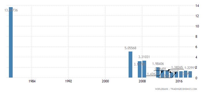 saudi arabia repeaters primary total percent of total enrollment wb data