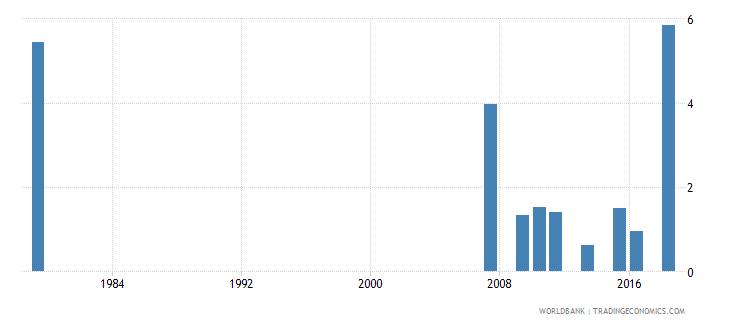 saudi arabia repetition rate in grade 1 of lower secondary general education female percent wb data