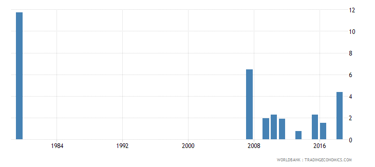 saudi arabia repetition rate in grade 1 of lower secondary general education male percent wb data