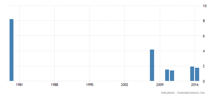 saudi arabia repetition rate in grade 2 of lower secondary general education male percent wb data