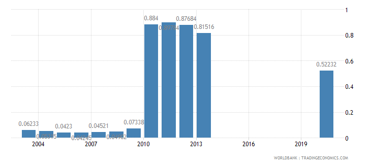 saudi arabia research and development expenditure percent of gdp wb data