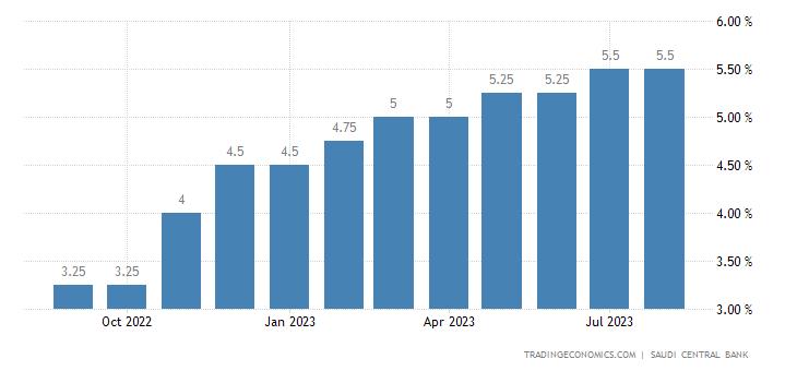 Saudi Arabia Reverse Repo Rate