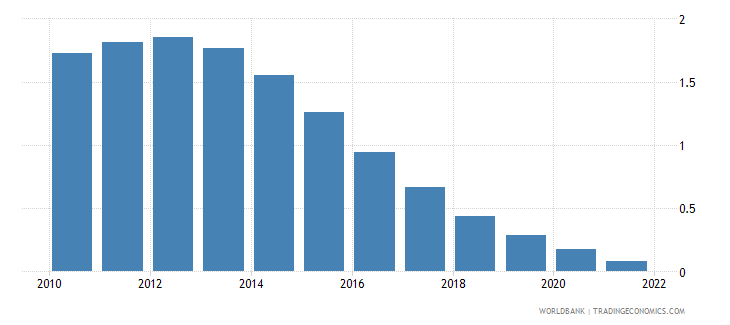 saudi arabia rural population growth annual percent wb data