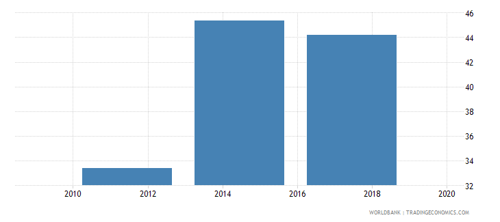 saudi arabia saved any money in the past year percent age 15 wb data