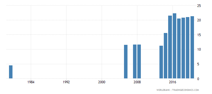saudi arabia school enrollment preprimary male percent gross wb data