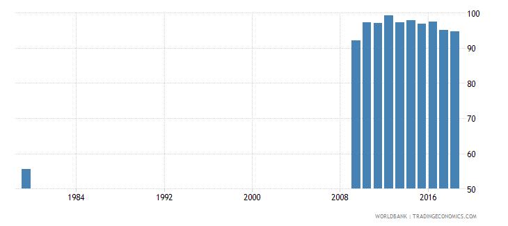 saudi arabia school enrollment primary male percent net wb data