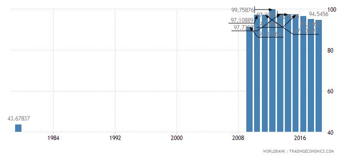 saudi arabia school enrollment primary percent net wb data
